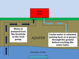 water source heat pump system diagram. Fine Source The Water Is Cooled By Open Loop Article Diagram For Water Source Heat Pump System M