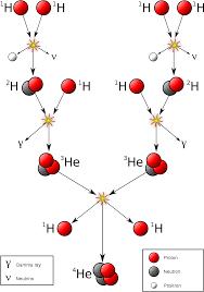 Proton Chart Proton Proton Chain Reaction Wikipedia