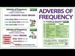 Adverbs Of Frequency English Grammar Adverbios De Frecuencia