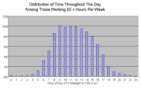 When Do Employees Work Overtime Blog Posts Get More Done