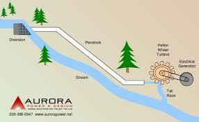 hydroelectric generator diagram. Micro Hydro System Diagram Hydroelectric Generator Diagram