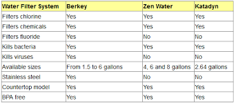 comparison of countertop water filtering and purifications systems