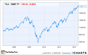 Nasdaq Vs Dow Chart Whats The Difference Between The Dow The Nasdaq And The