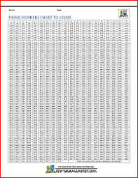 Timetables Chart Up To 1000 Prime Numbers Chart