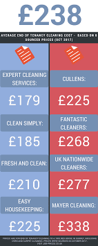 How To Price A House Cleaning Job End Of Tenancy Cleaning Cost What Is A Fair Price To Pay