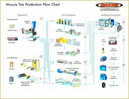 Fascinating Process Flow Chart Template Xls Ideas Free
