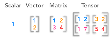 with transposition we can convert a row vector to a column vector and vice versa matrix transposition