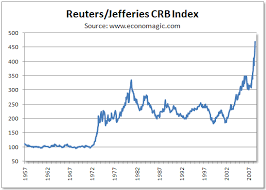 Commodity Index Chart Historical Crb Charts And The Commodity Bubble Seeking Alpha