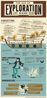 best christopher columbus ideas what did  many believe that christopher columbus was the first to sail the open ocean and reach the