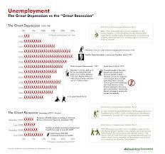 Unemployment Great Depression Vs Great Recession