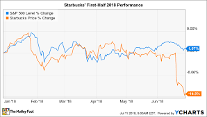 Starbucks Stock Price Chart Why Starbucks Stock Has Lost 15 In 2018 So Far The