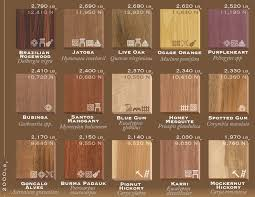 75 Types Of Wood Ranked By Janka Hardness And How They Are Used