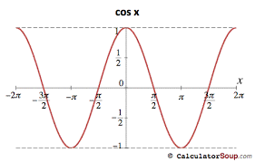 Trigonometric Function Graphs F