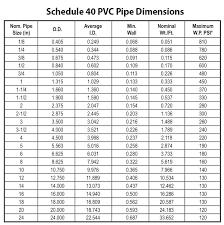 18 Lovely Pvc Conduit Fill Chart