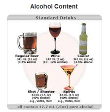 Alcohol Types Chart 35 Ageless Beer Alcohol Level Chart