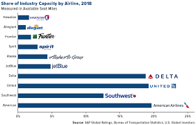 Airline Fee Chart Market Share Of U S Airline Industry 2018 Chart