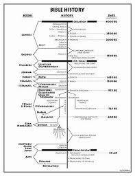 Image Result For Printable Bible Timeline Chart Bible