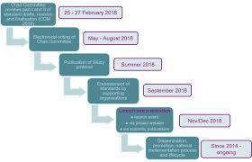 Timeline Milestones Timeline And Milestones Efcni