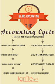 Part Two Preparing A Chart Of Accounts Answers Basic Accounting The Accounting Cycle Explained