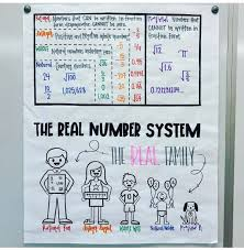 Real Number System Chart