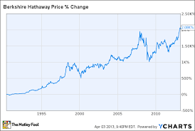 Brk A Stock Quote Fascinating Warren Buffett Doesn't Buy Junk Stocks But Maybe You Should The