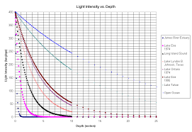 light extinction vs depth the lines above trace the relative light intensity from the surface to a depth of 25 meters the spreadsheet calculated the