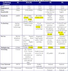 1g 2g 3g 4g 5g Comparison Chart Sai Info Solution October 2019