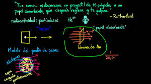 El experimento de la lámina de oro de Rutherford | Química | Khan Academy  en Español - YouTube