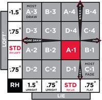 Titleist 915h Adjustment Chart Titleist 915 Driver Adjustment Chart New Titleist 915