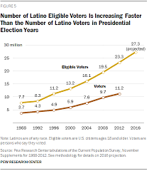 Low Income Chart California 2016 The Changing Latino Electorate In 2016 Pew Research Center