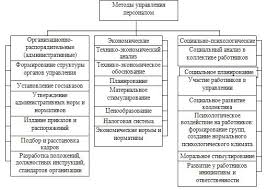 Диплом Оценка системы управления персоналом на предприятии Скачать Диплом Оценка системы управления персоналом на предприятии