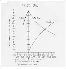 Heating Oil Measurement Chart Everything You Need To Know About Combustion Chemistry