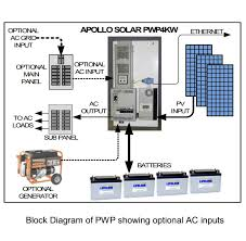 wiring diagrams for solar panel installation the wiring diagram solar wiring diagrams nilza wiring diagram