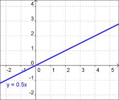 Direct Variation Chart Direct Variation Free Math Help