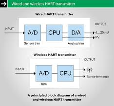 web exclusive calibrating wirelesshart isa block diagram for web exclusive article