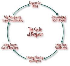 images about respect on pinterest  equation low self  summary of practical example of what respect is be courteous treat