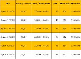 Notebook Processor Comparison Chart Amd Lists New Higher Power Ryzen 7 2800h Ryzen 5 2600h