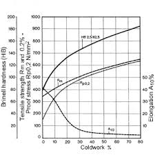 Aluminum Tensile Strength Chart Copper Nickel Alloys Properties Processing Applications