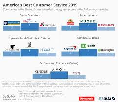 Chart Americas Best Customer Service 2019 Statista