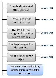 the 1st transistor then the 1st chip that contained 10 transistors then the 1st chip that contained enough transistors to form a function or called a ic layout designer