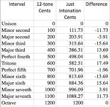 Just Intonation Chart Intervals Equal Temperament Vs Just Intonation Values In