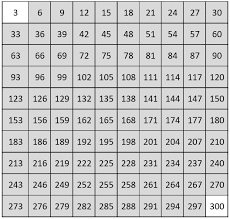 300 Number Chart Free Printable Number Charts And 100 Memorable Numbers 1 To