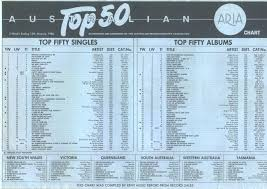 Top Ten Aria Charts Chart Beats This Week In 1986 January 12 1986