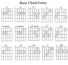 Printable Guitar Chords Chart Pdf Guitar Chords Chart For Beginners With Fingers Pdf