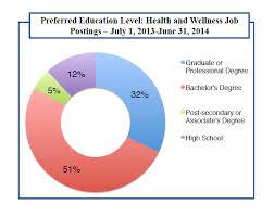 Applied Nutrition Master's Degree, 100% Online | Une Online College ...