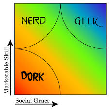 Nerd Geek Dork Venn Diagram Surely Youre Not Serious Geek Vs Nerd Vs Dork