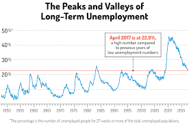 U S Unemployment Rate Is Low Why Cant People Find Jobs