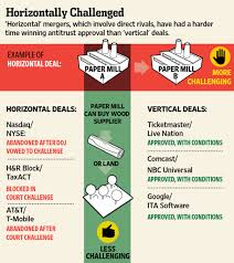 Vertical Merger Example The Secret To A Happy Mega Merger In The Obama Era Go Vertical