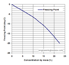 Brine Water Freezing Point Chart Sodium Chloride And Water