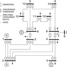 arturo conde doctor of electrical engineering autonomous figure 8 ieee 14 bus system